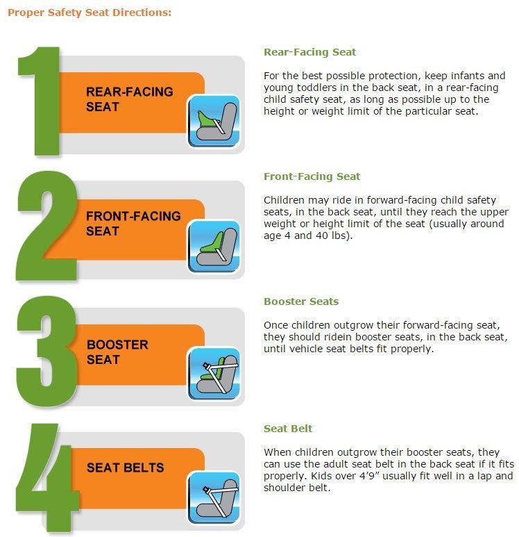 Car Seats Colchester Vt, Vermont Child Seat Laws